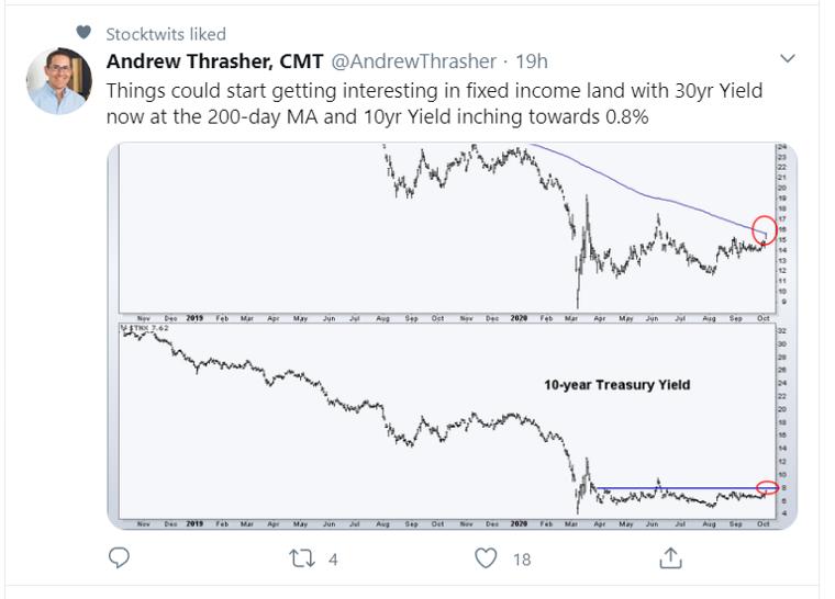 10 30 yield_tweet