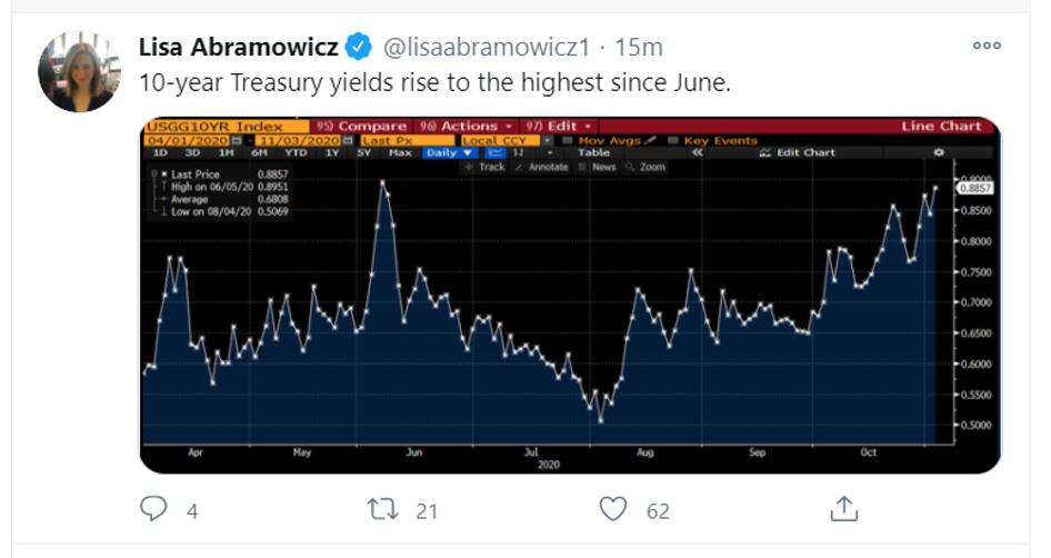 10y treasury tweet