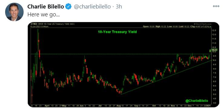 10y yield_tweet