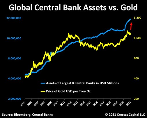 Aggregate size of central bank balance sheets (blue) versus gold price (yellow)