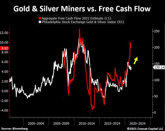 Aggregate Free Cash Flows of mining companies (in red) versus gold and silver mining index (in white, (source: Crescat capital, Bloomberg)