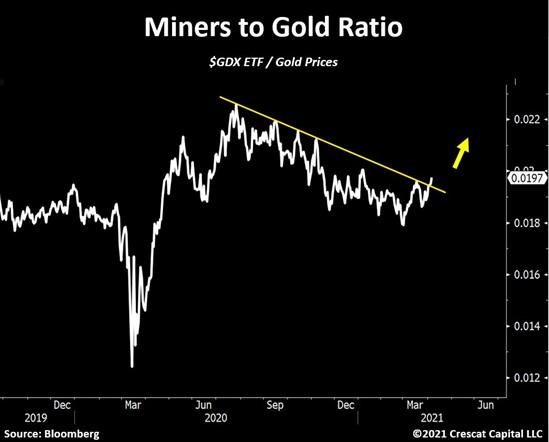 Van Eck Gold Miners ETF (GLD) versus gold price (source: Crescat capital, Bloomberg)