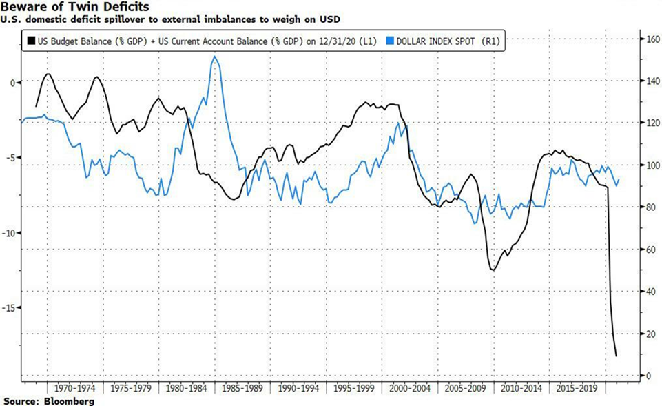U.S. twin deficits as % of GDP (black) and the U.S. dollar index (blue), (source: Bloomberg)
