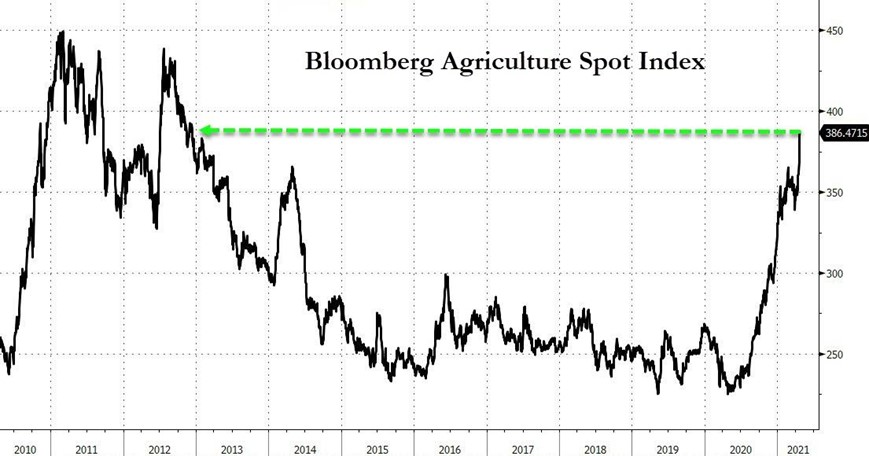 Bloomberg Agriculture Spot Index (Source: Bloomberg)