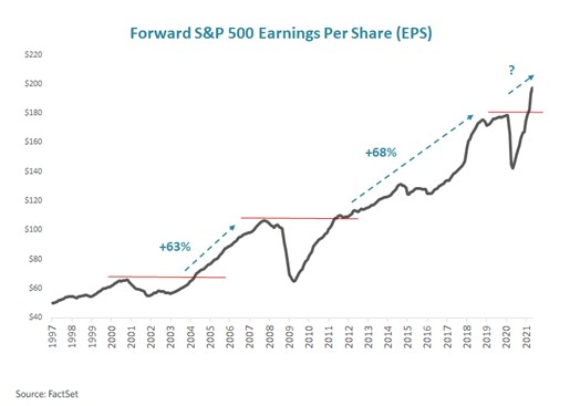 12-month earnings expectations for S&P 500 companies (source: Factset)