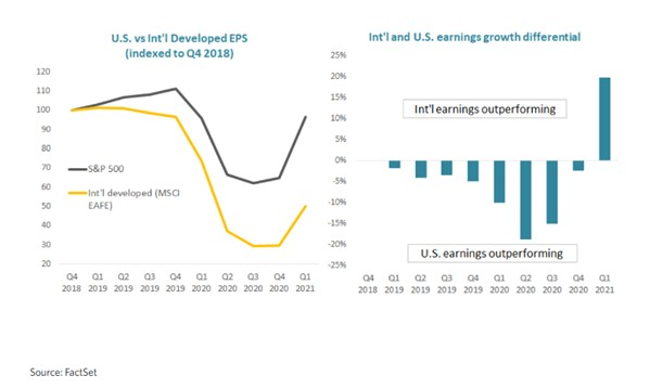 International and U.S. earnings growth difference (source: Edward Jones & FactSet)