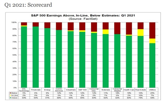 Percentage of companies reporting results above, below or in line with expectations - by sector (source: Factset)