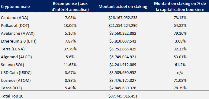 Top 10 cryptocurrencies with the most staking money (Source: Staking rewards)