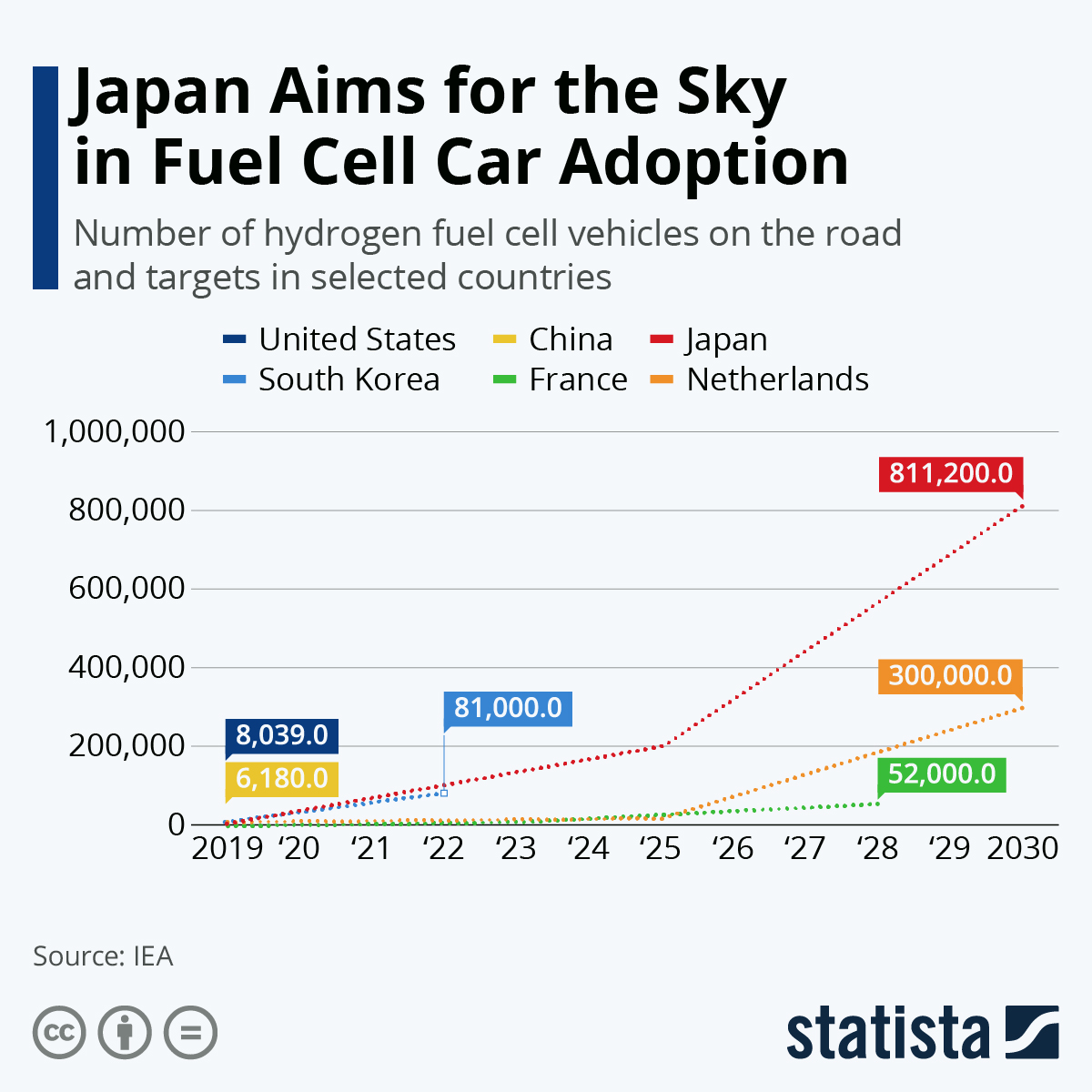 Japan plans to be the leader in fuel cell vehicles (Source: Statista)