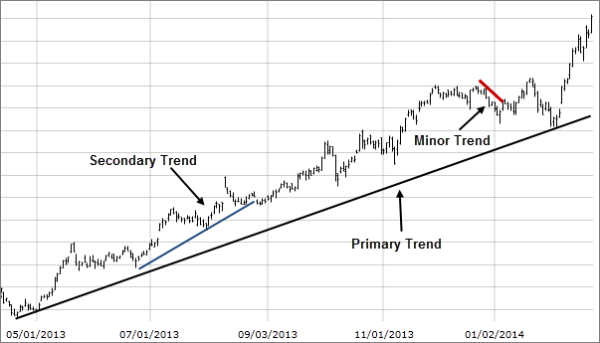3 trend lengths dow theory