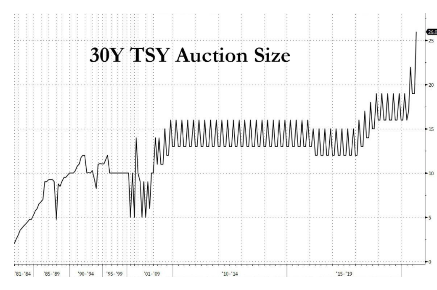30y tsy auction size