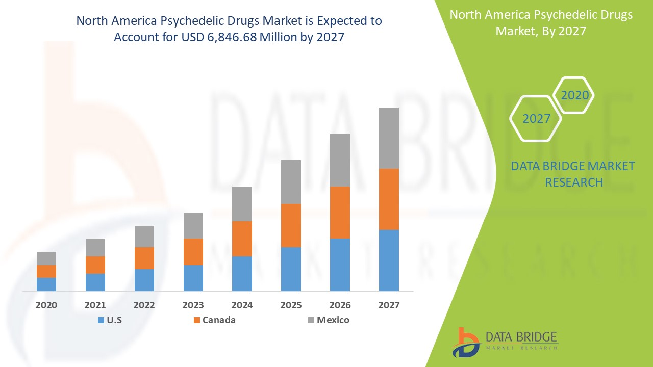 As you can see on this graph, the market is expected to have a continuous growth, reachinng almost $7 billion by 2027. (Source: Data Bridge)