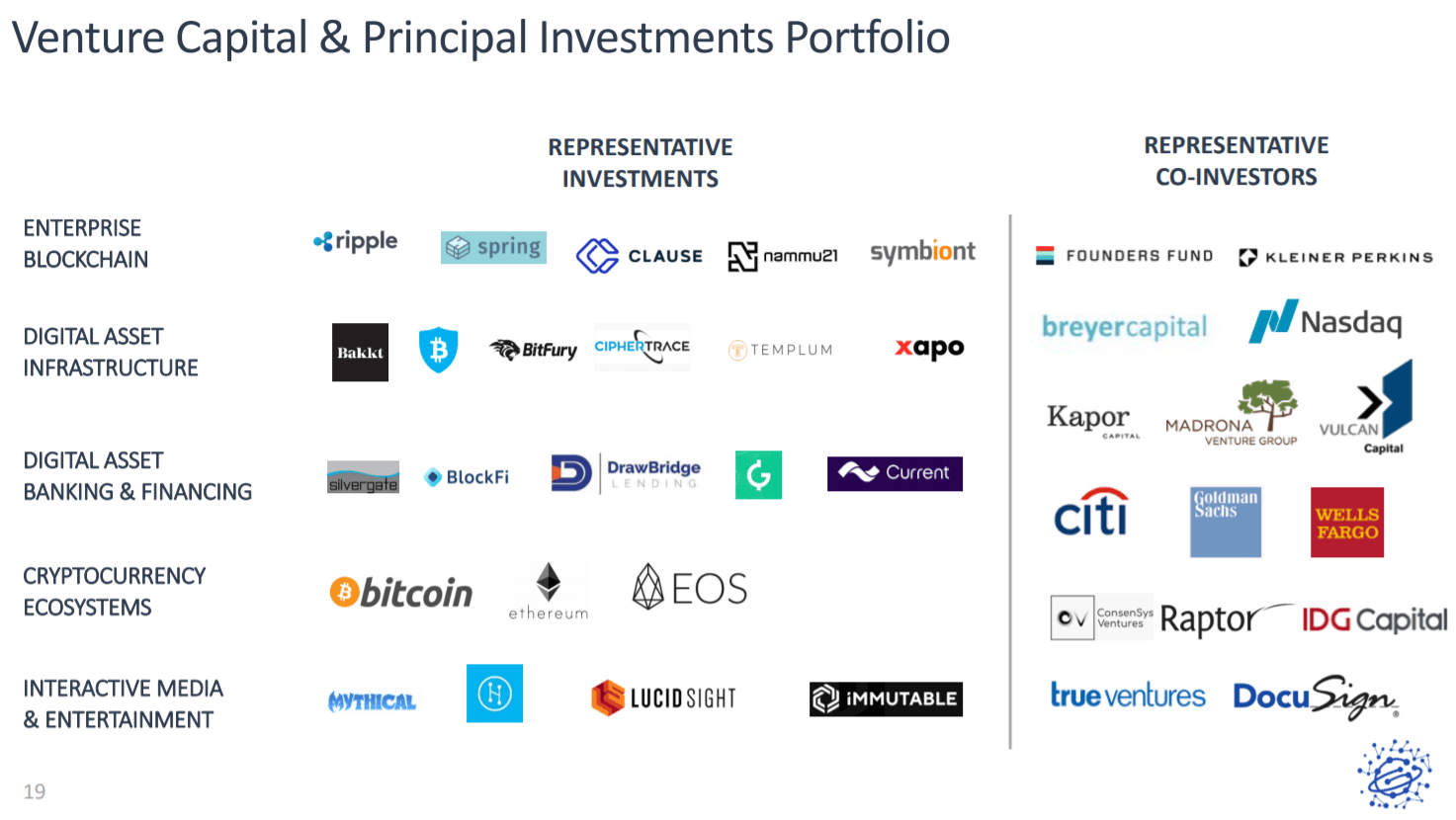 Representative investments of Galaxy Digital Holding (Source: Company report)