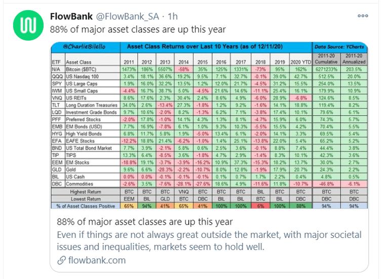 88pct asset classes up_twitter