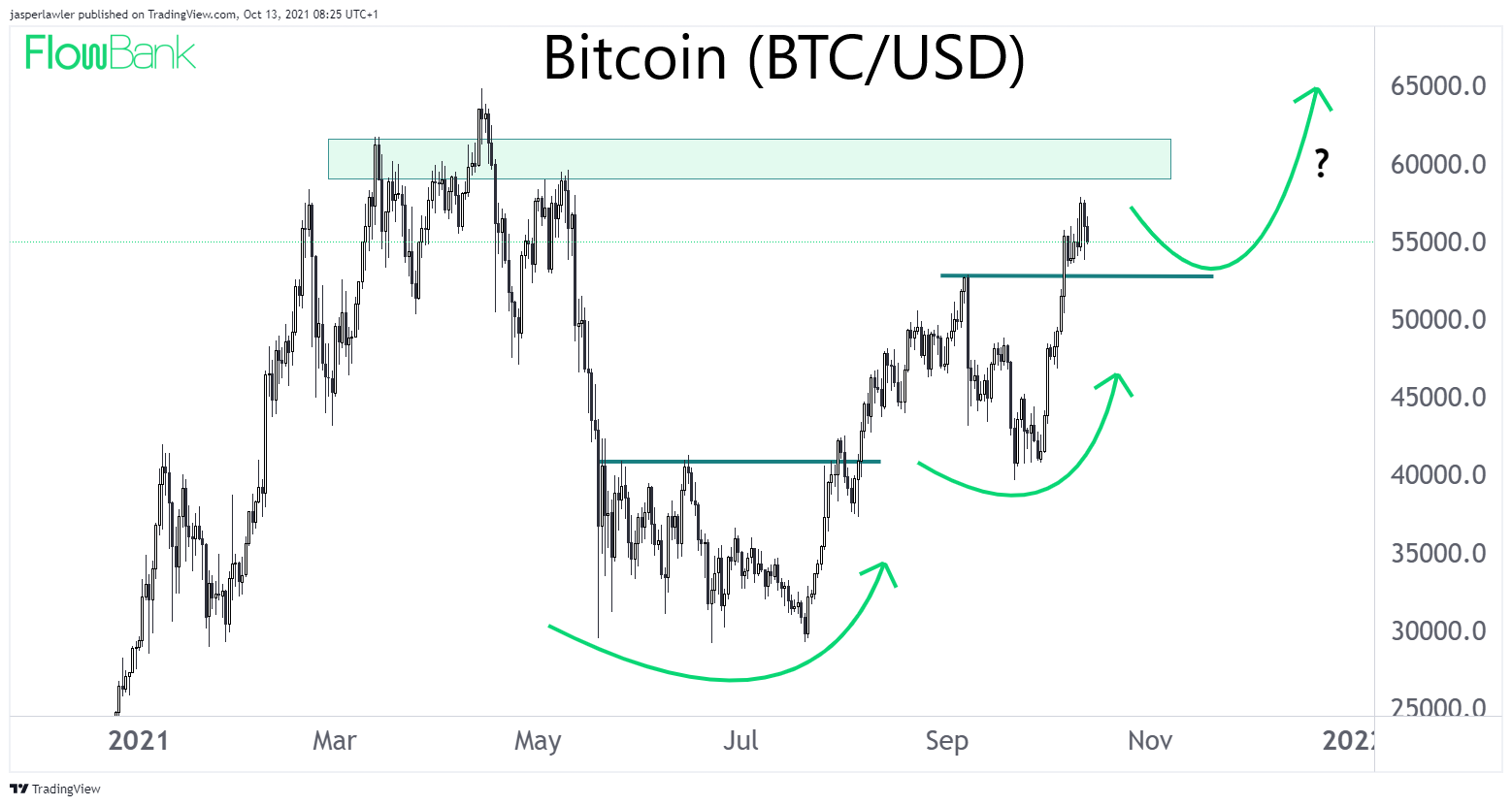 BTC/USD Bitcoin price chart 1 year