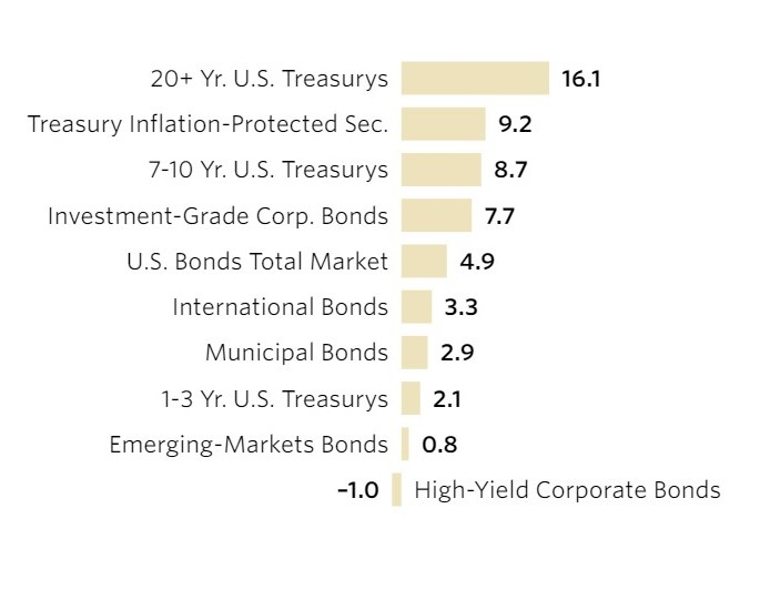 Bond ETF ranking