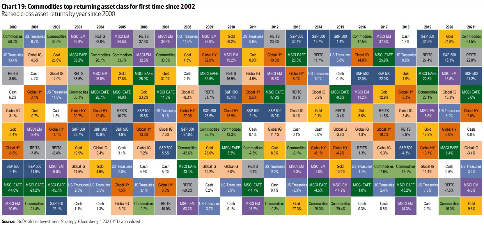 COMMODS TOP ASSET CLASS BY RETURNS FOR FIRST TIME