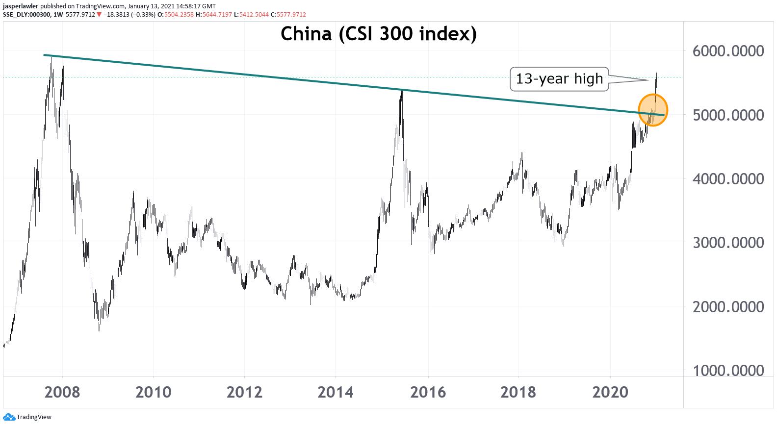 China CSI 300
