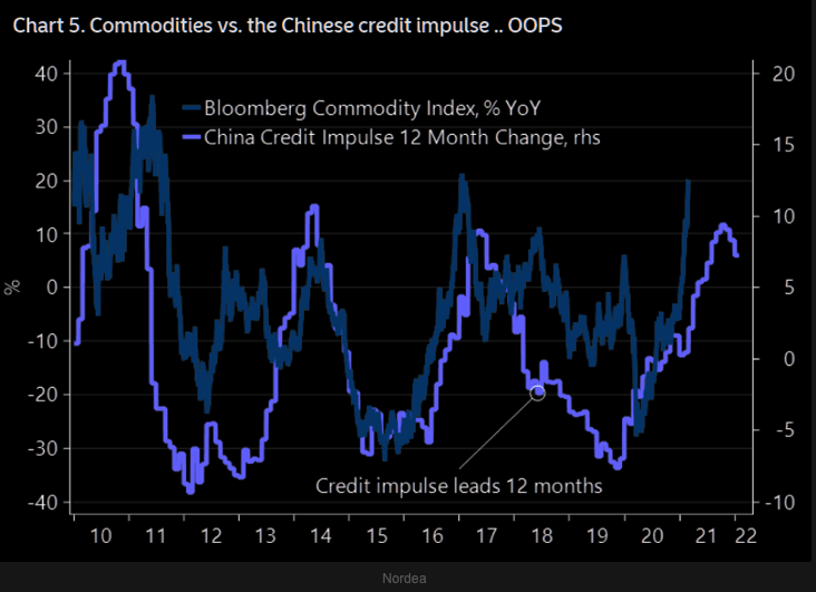China credit cycle commodities