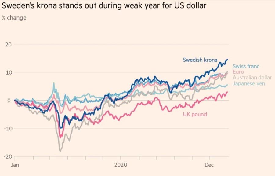 Currencies vs us dollar