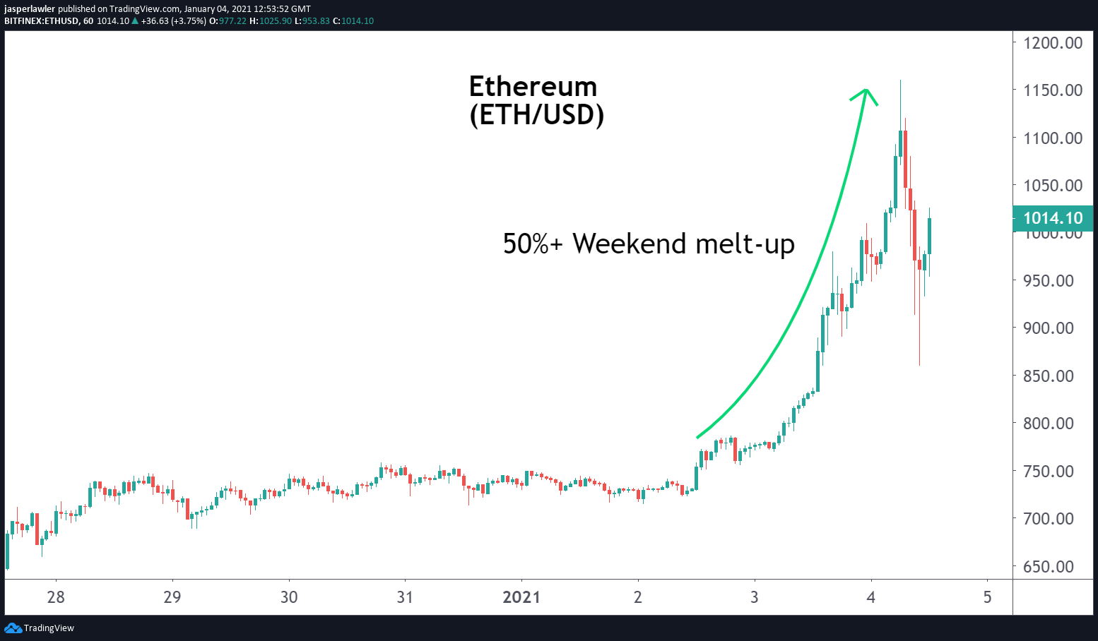Ether 4-1-21