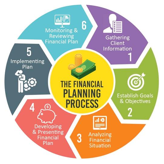 Financial-Planning-process