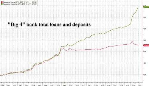 Aggregate deposits and loans of the 4 largest US banks (Source: www.zerohedge.com, Bloomberg)