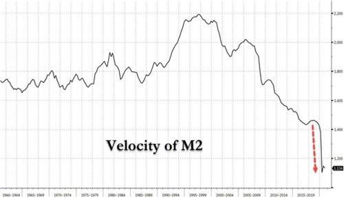 M2 Velocity in the US (Source: www.zerohedge.com, Bloomberg)