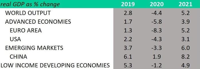 GDP prospects