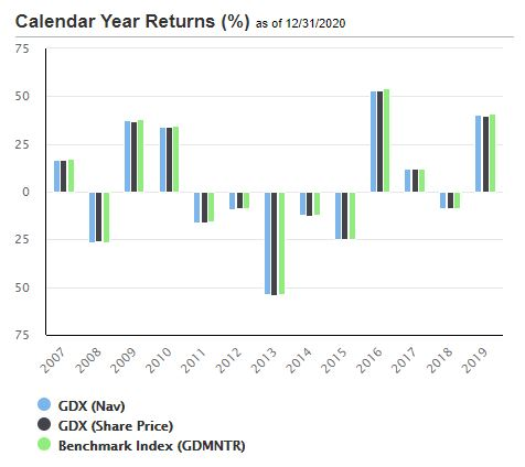 GDX calendar year returns