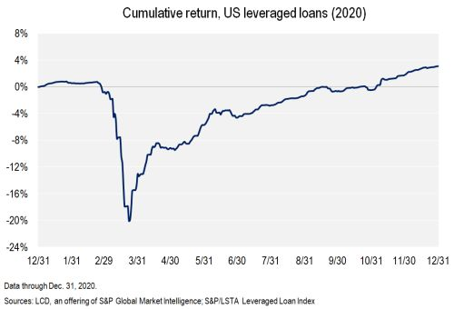 Loans are back up