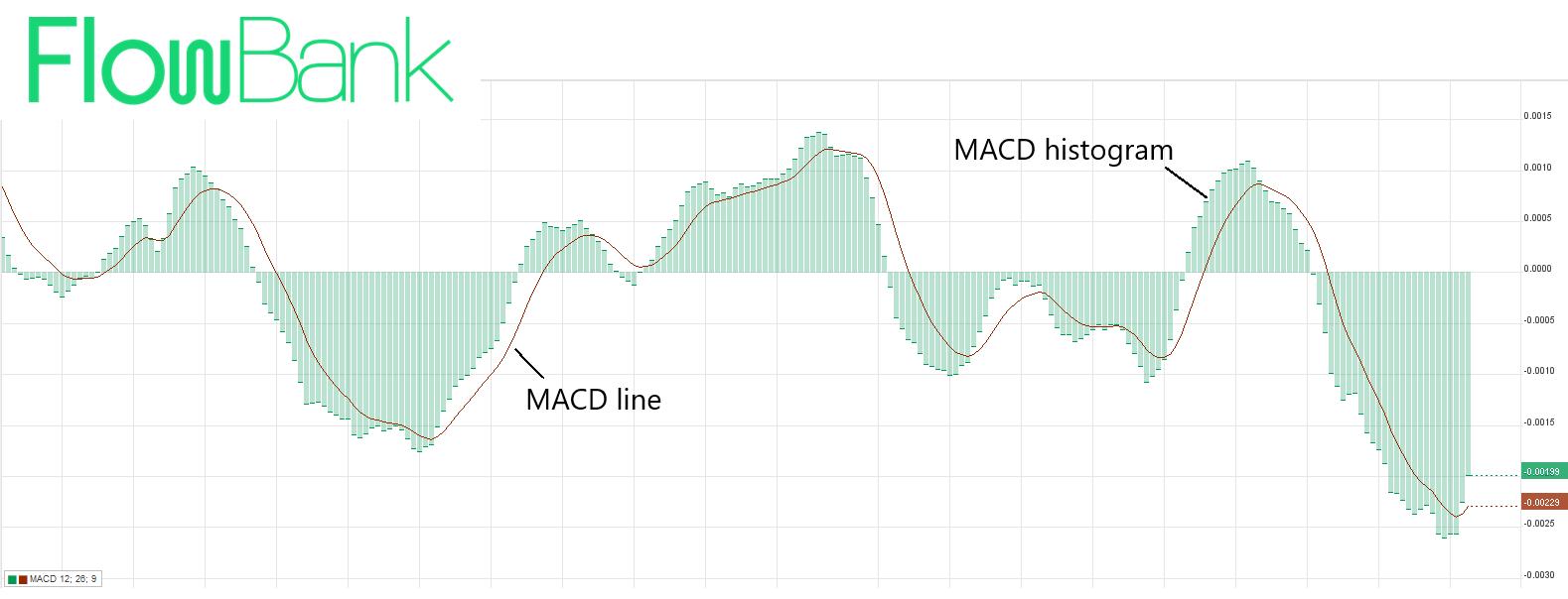 MACD flow2-1