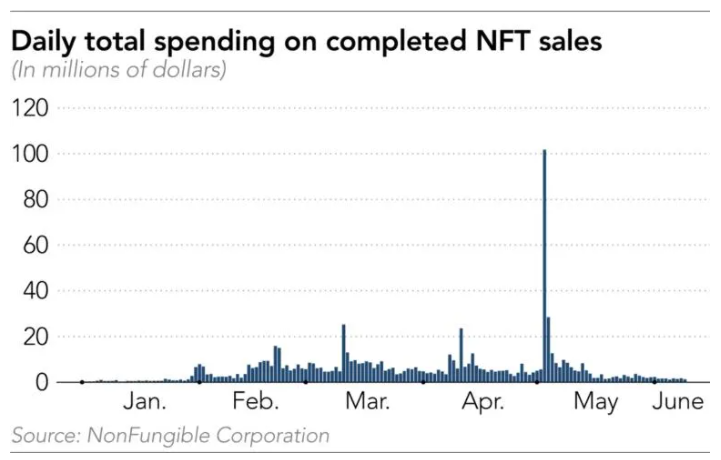 Daily total spending on completed NFT sales are declining (Source:NonFungibleCorporation)