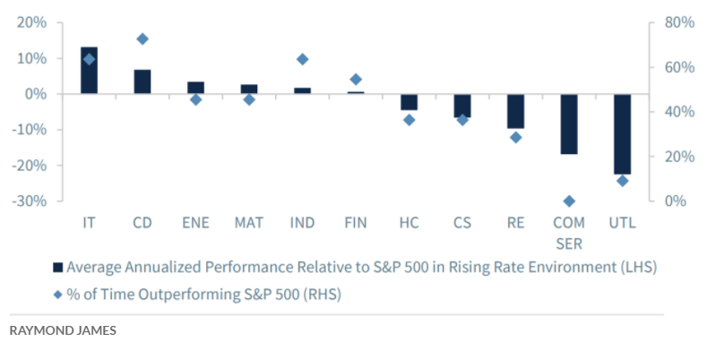 Average performance of sectors relative to S&P 500 in rising rate environment