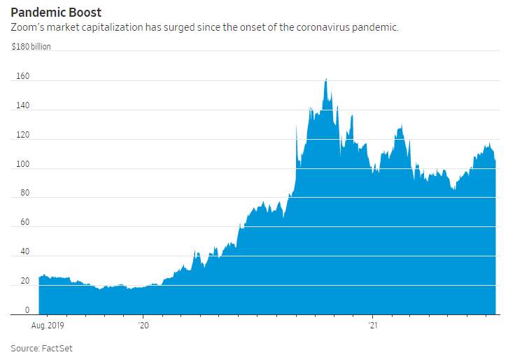 The pandemic boost was immense for Zoom (Source: WSJ, FactSet)
