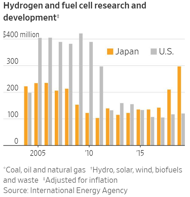 Japan is now investing increasingly larger sum than the US in hydrogen-related research (Source: Wall Street Journal)