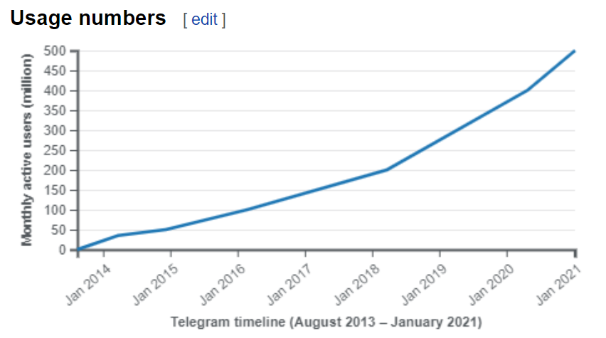 Number of monthly Telegram users between August 2013 and January 2021