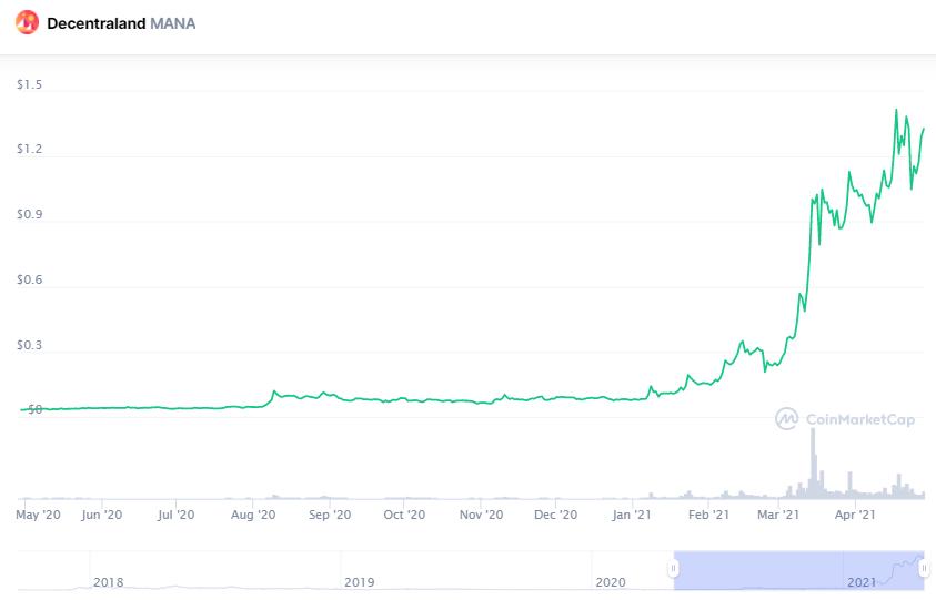 Decentraland (MANA) chart - last price $1.36 (Source: CoinMarketCap)