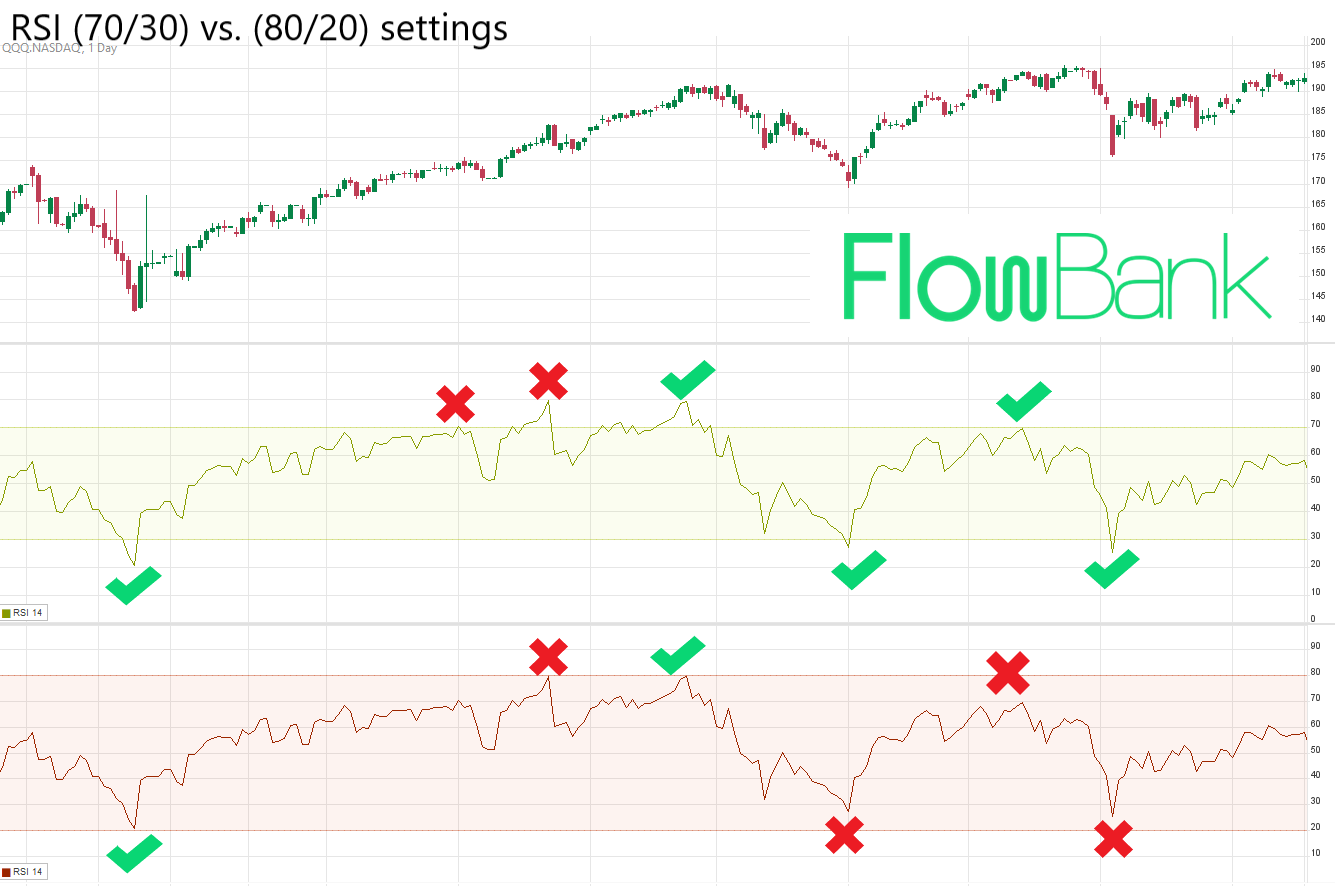 RSI overbought oversold settings