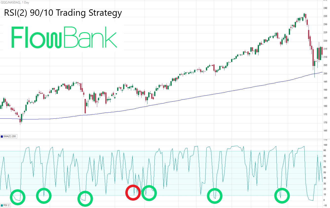 RSI trading strategy with 200 SMA