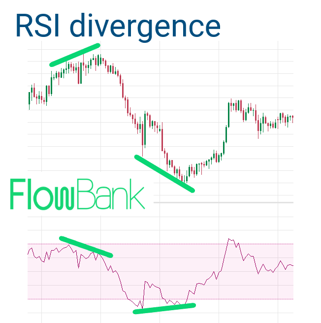 RSI indicator divergence