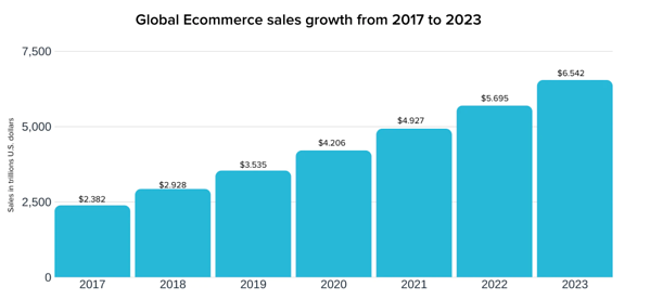 Global Ecommer Sales Growth