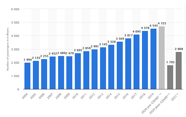 Number of flight passengers over the years