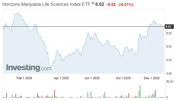 Horizons Marijuana Life Sciences Index ETF