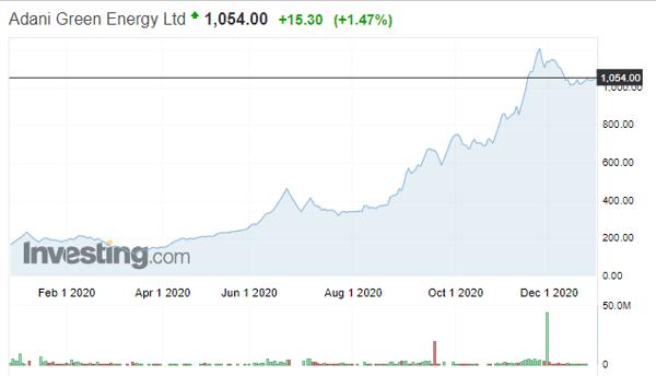 Adani Green Energy Ltd Stock