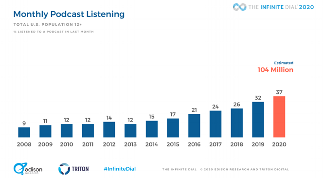 Monthly podcast listeners in the US