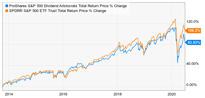ProShares S&P 500 Dividend Aristocrats vs. S&P 500 Return Price % Change (Source: The Motley Fool, Ycharts)