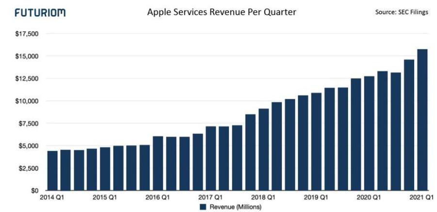 Apple Services Revenue Per Quarter (Source: SEC filings)