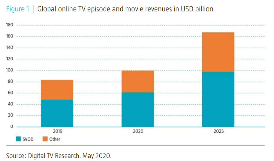 Global Online TV episode and movies revenues in USD billion
