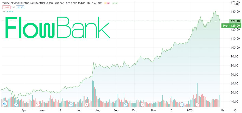 Stock price of TSMC
